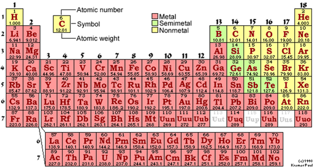 Atomic Structure & The Periodic Table - KP's Chemistry